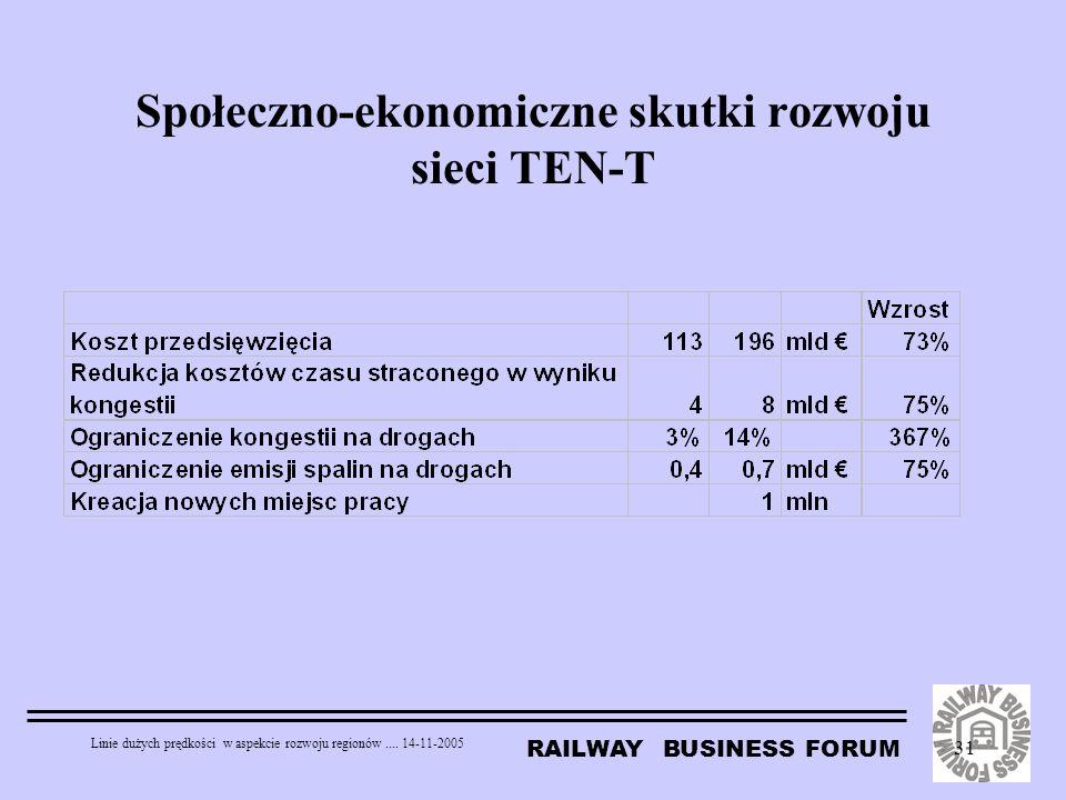 Społeczno-ekonomiczne skutki rozwoju sieci TEN-T