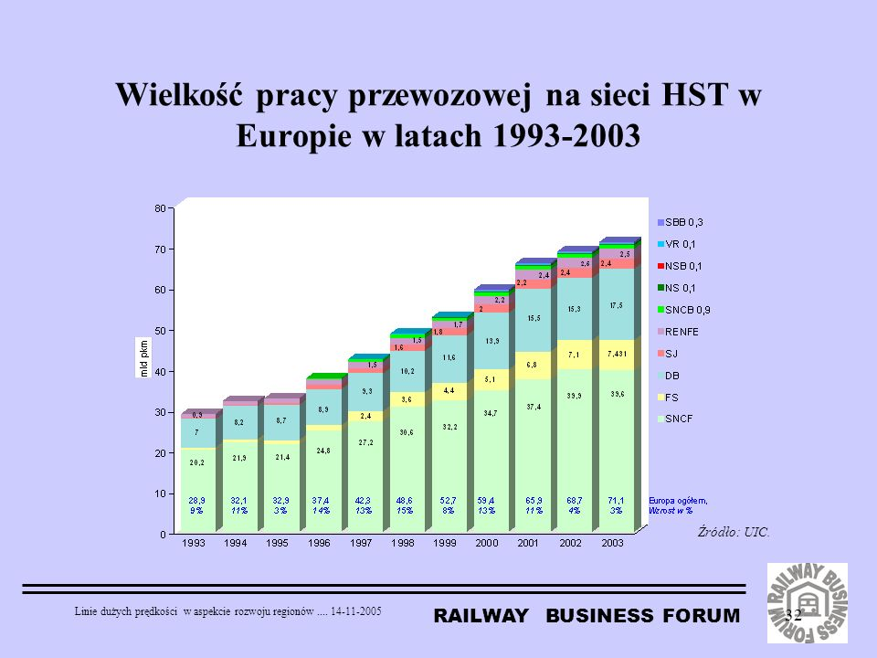 Wielkość pracy przewozowej na sieci HST w Europie w latach 1993-2003