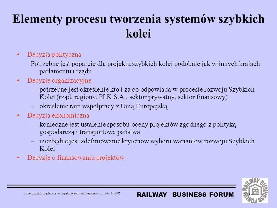 Elementy procesu tworzenia systemów szybkich kolei