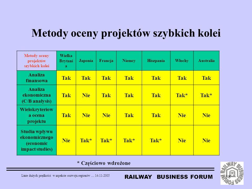 Metody oceny projektów szybkich kolei