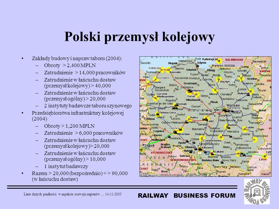 Polski przemysł kolejowy