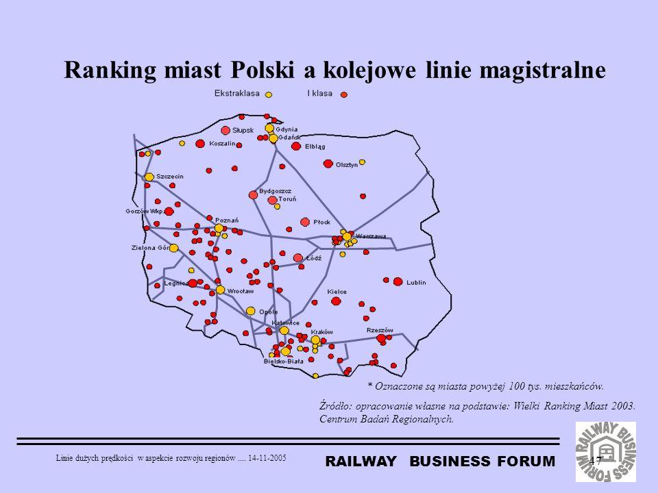 Ranking miast Polski a kolejowe linie magistralne