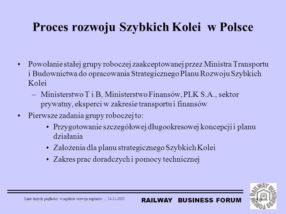 Proces rozwoju Szybkich Kolei w Polsce