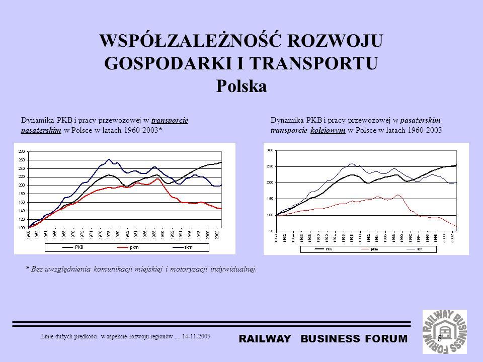 WSPÓŁZALEŻNOŚĆ ROZWOJU GOSPODARKI I TRANSPORTU Polska