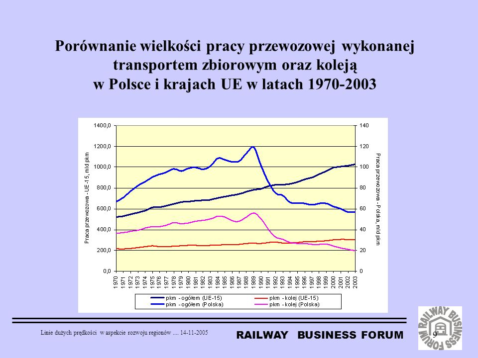 Porównanie wielkości pracy przewozowej wykonanej transportem zbiorowym oraz koleją w Polsce i krajach UE w latach 1970-2003