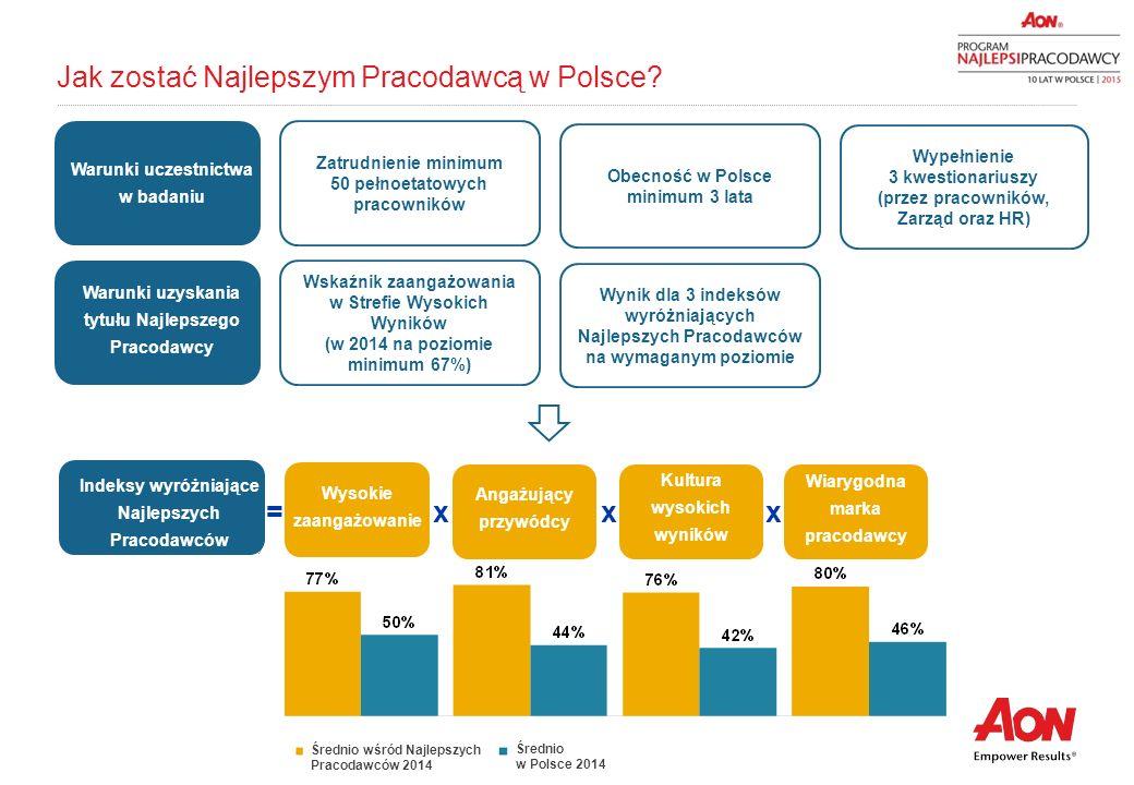 Jak zostać Najlepszym Pracodawcą w Polsce