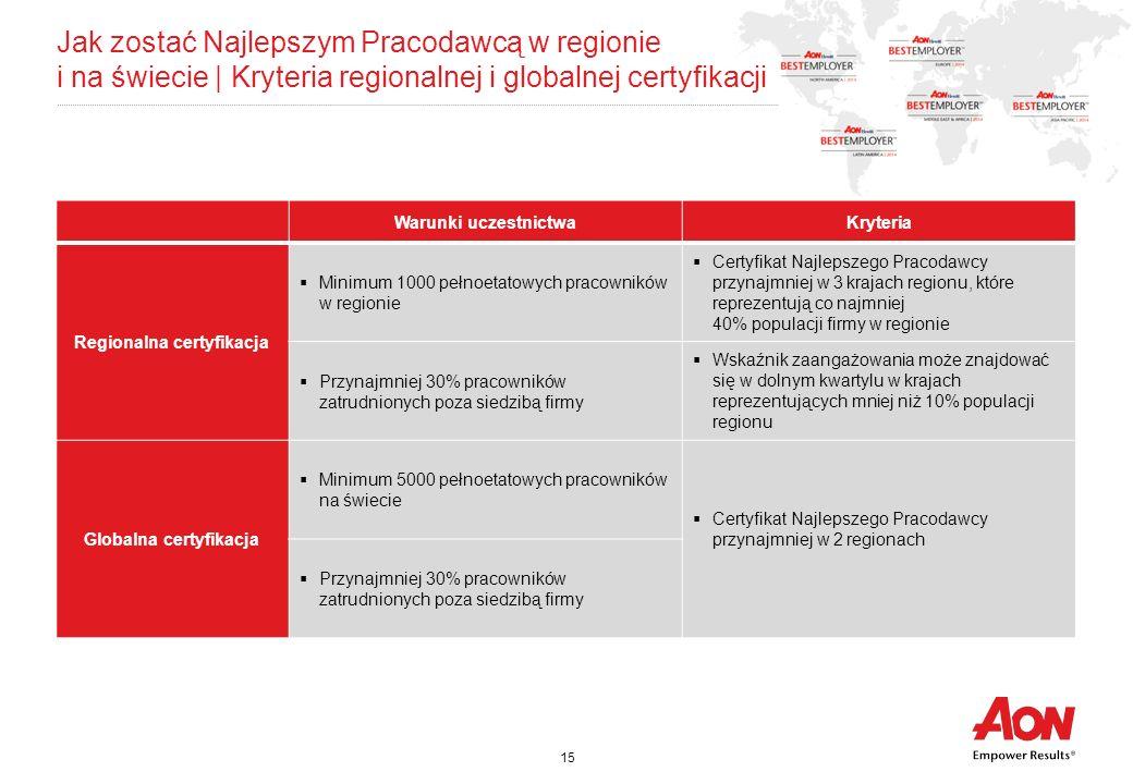 Regionalna certyfikacja Globalna certyfikacja