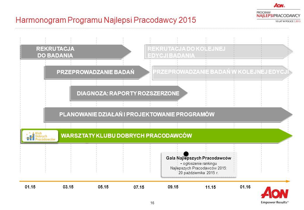 Harmonogram Programu Najlepsi Pracodawcy 2015