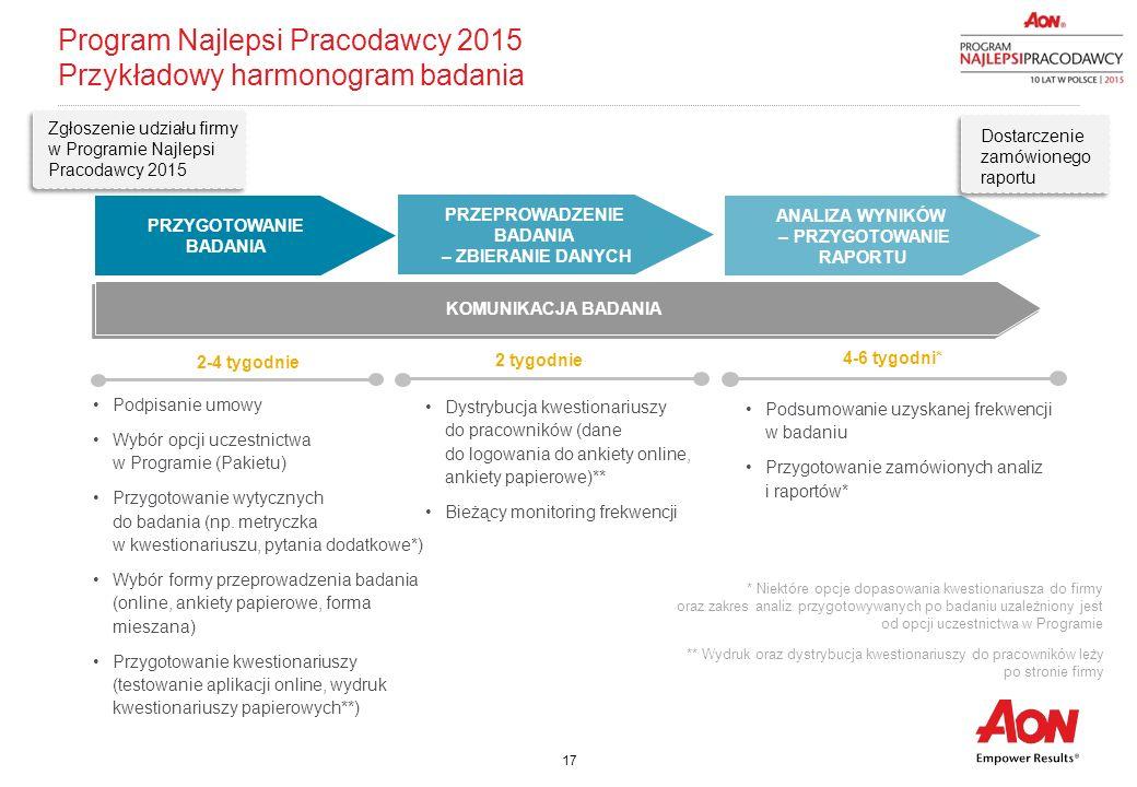Program Najlepsi Pracodawcy 2015 Przykładowy harmonogram badania