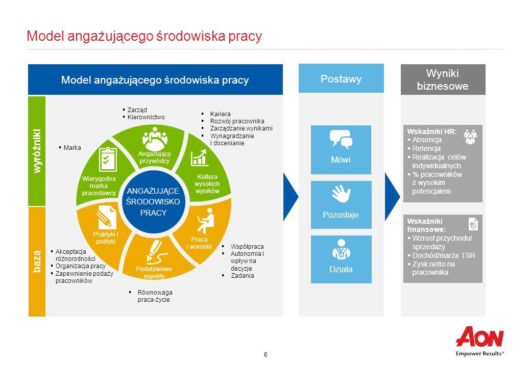 Model angażującego środowiska pracy