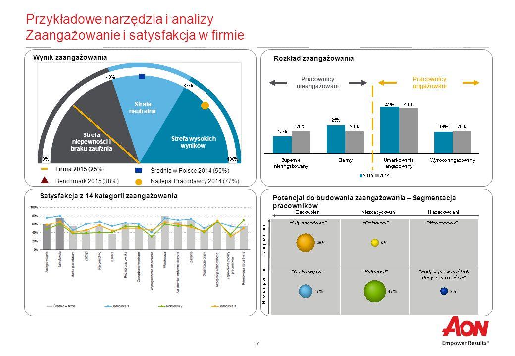 Przykładowe narzędzia i analizy Zaangażowanie i satysfakcja w firmie