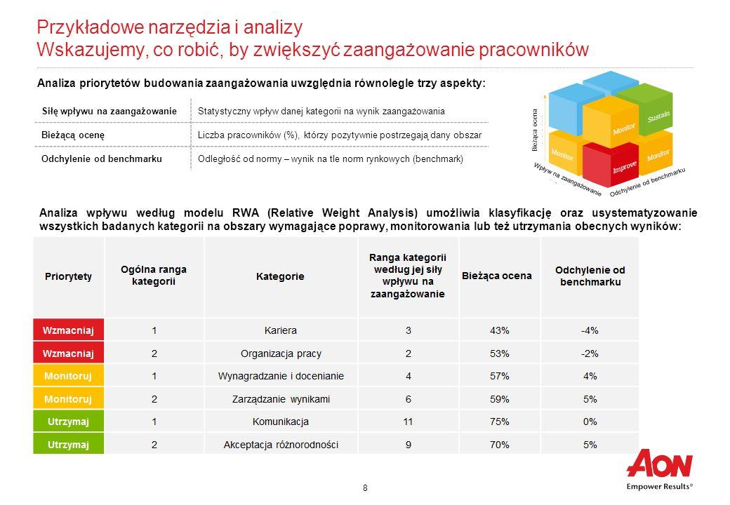 Przykładowe narzędzia i analizy Wskazujemy, co robić, by zwiększyć zaangażowanie pracowników