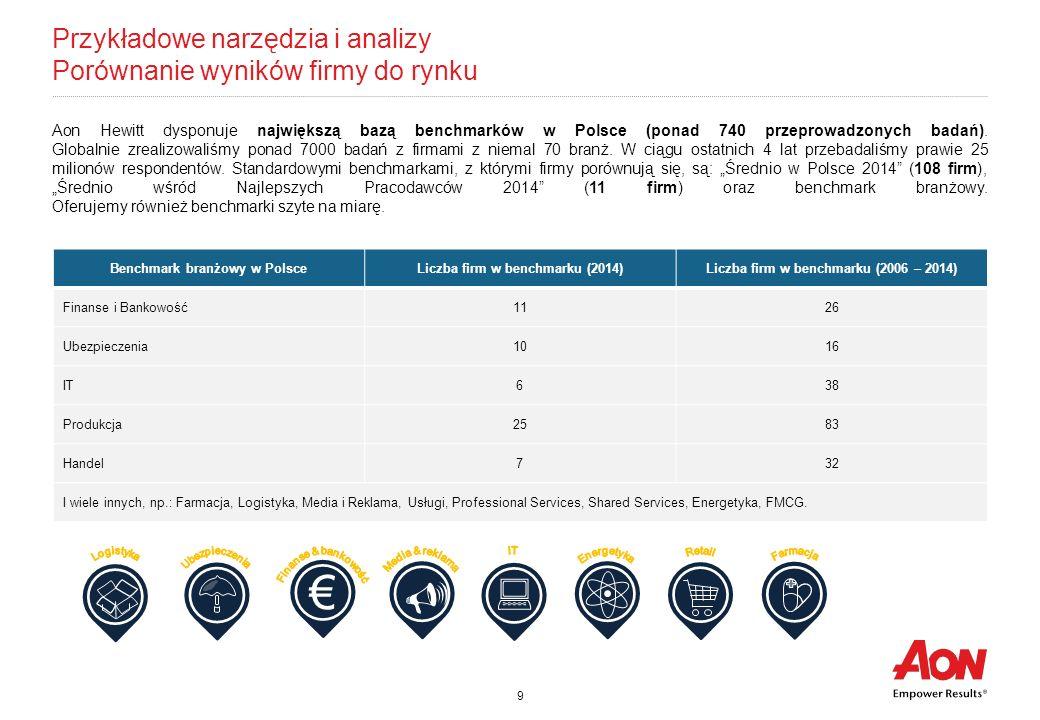 Przykładowe narzędzia i analizy Porównanie wyników firmy do rynku