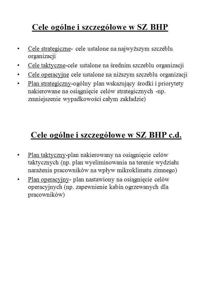 Cele ogólne i szczegółowe w SZ BHP