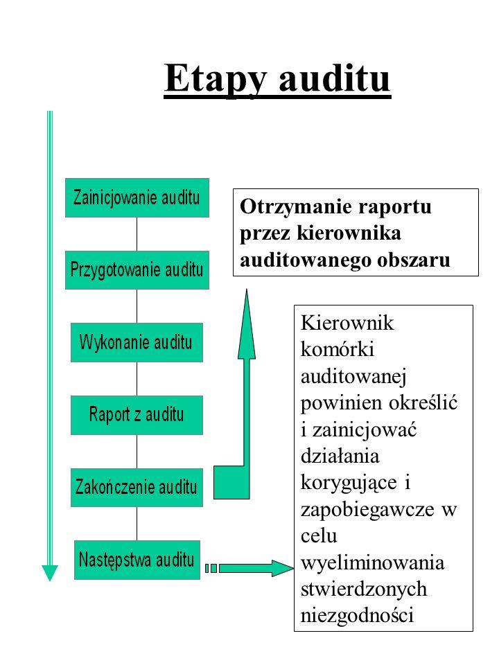Etapy auditu Otrzymanie raportu przez kierownika auditowanego obszaru