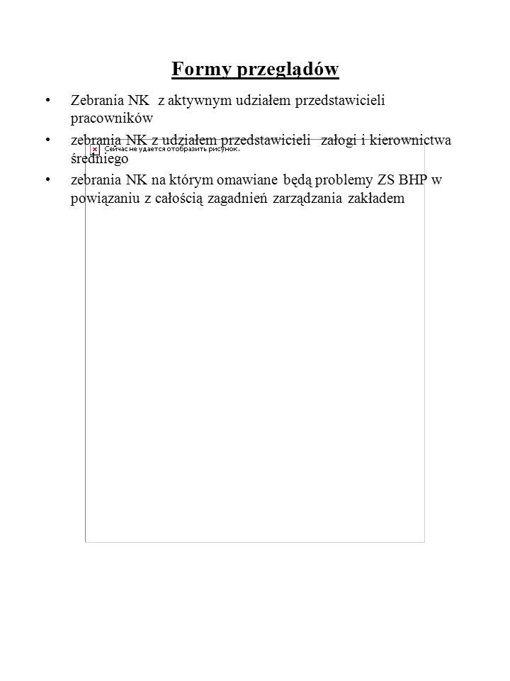 Formy przeglądów Zebrania NK z aktywnym udziałem przedstawicieli pracowników.