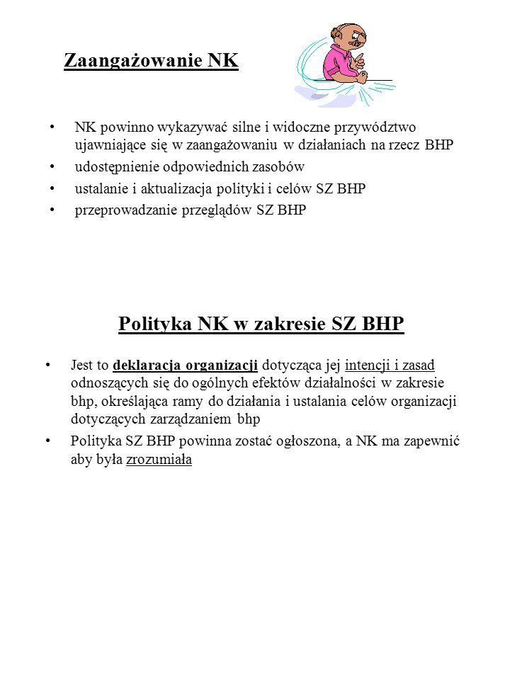 Polityka NK w zakresie SZ BHP