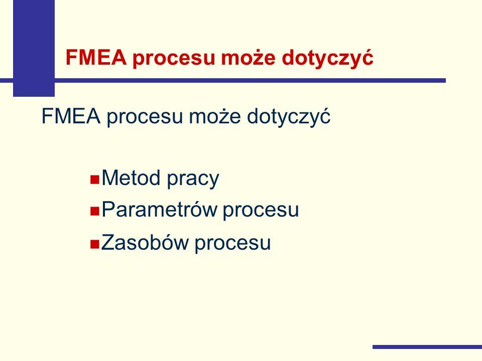 FMEA procesu może dotyczyć