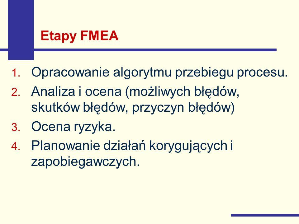 Etapy FMEA Opracowanie algorytmu przebiegu procesu. Analiza i ocena (możliwych błędów, skutków błędów, przyczyn błędów)