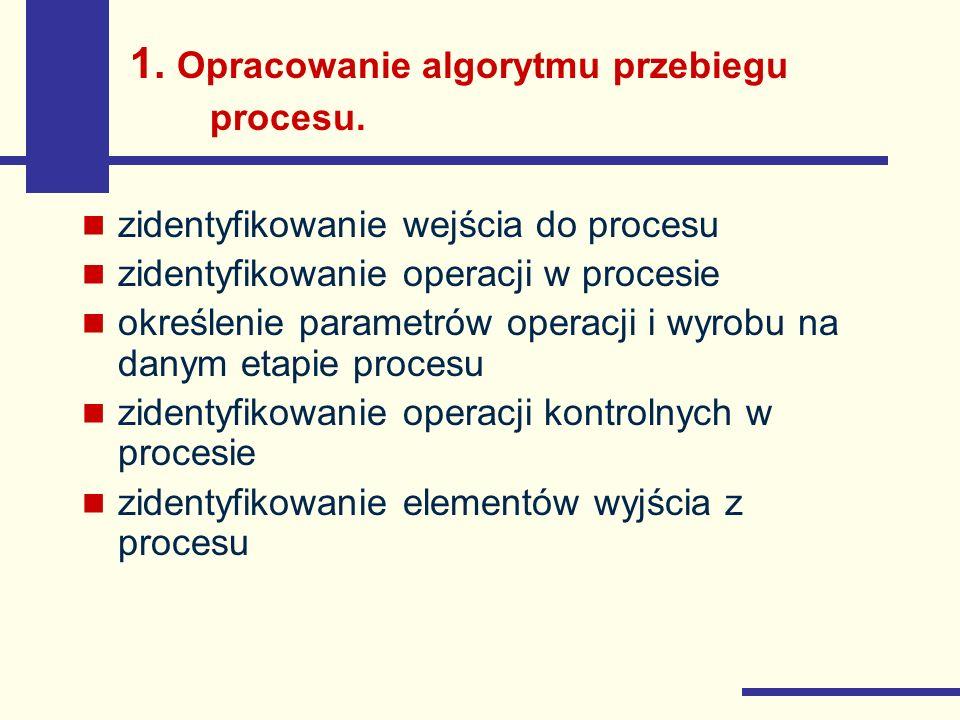 1. Opracowanie algorytmu przebiegu procesu.