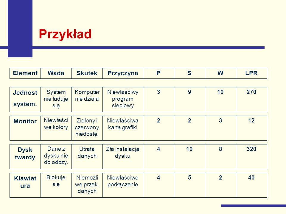 Przykład Element Wada Skutek Przyczyna P S W LPR Jednost system.
