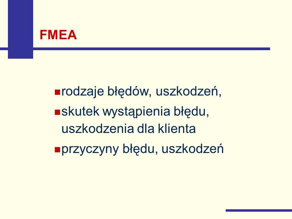 FMEA rodzaje błędów, uszkodzeń, skutek wystąpienia błędu, uszkodzenia dla klienta.