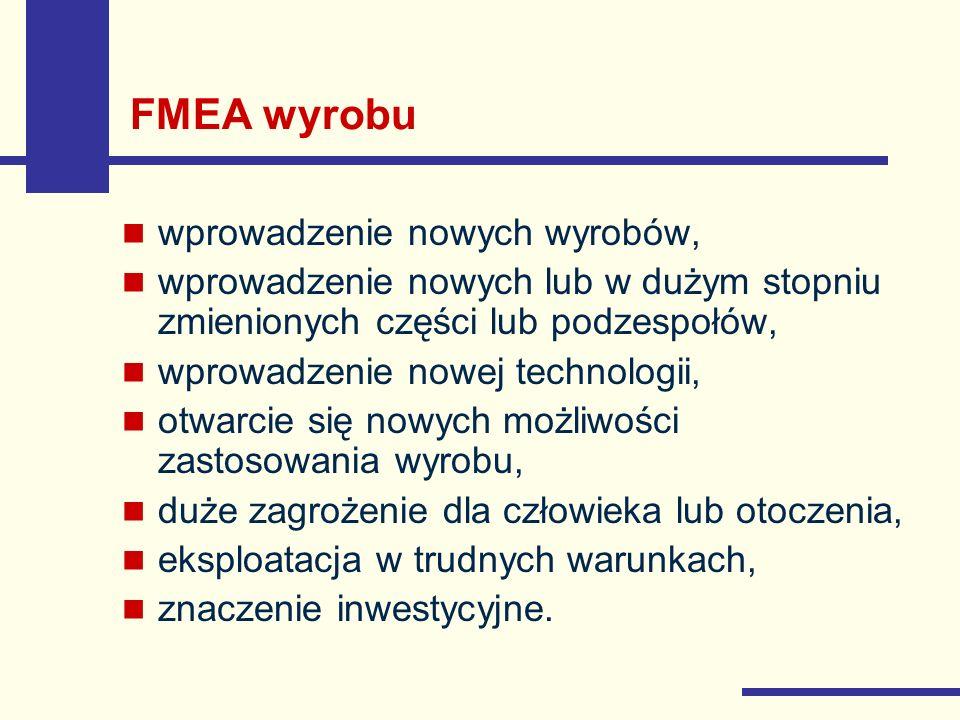 FMEA wyrobu wprowadzenie nowych wyrobów,