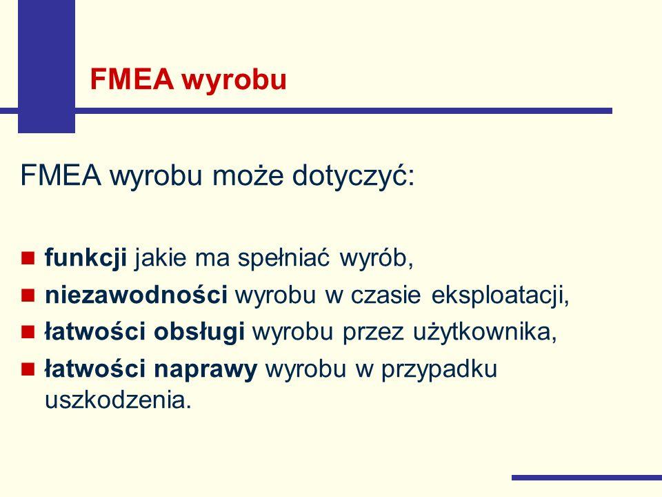 FMEA wyrobu może dotyczyć: