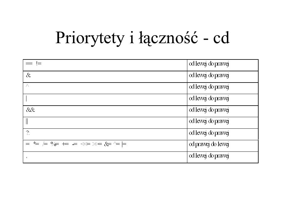Priorytety i łączność - cd