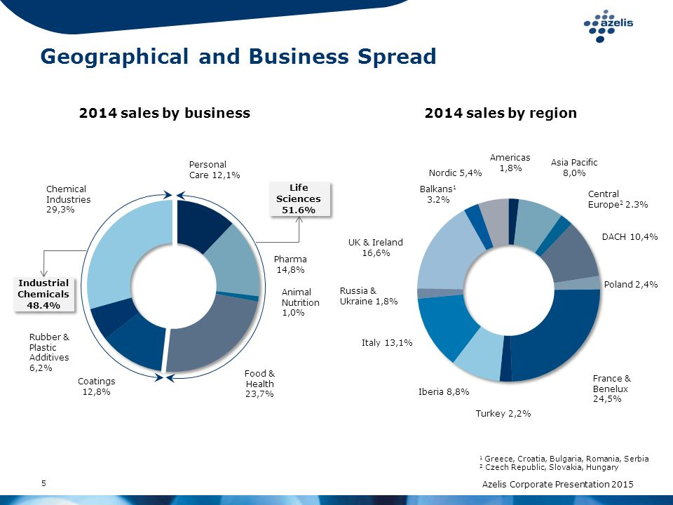 Geographical and Business Spread