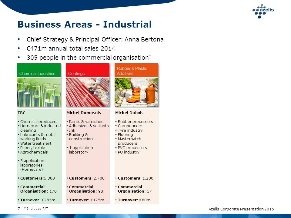 Business Areas - Industrial
