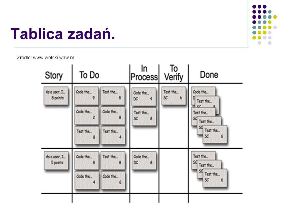 Tablica zadań. Źródło: www.wolski.waw.pl Przykładowa tablica zadań.