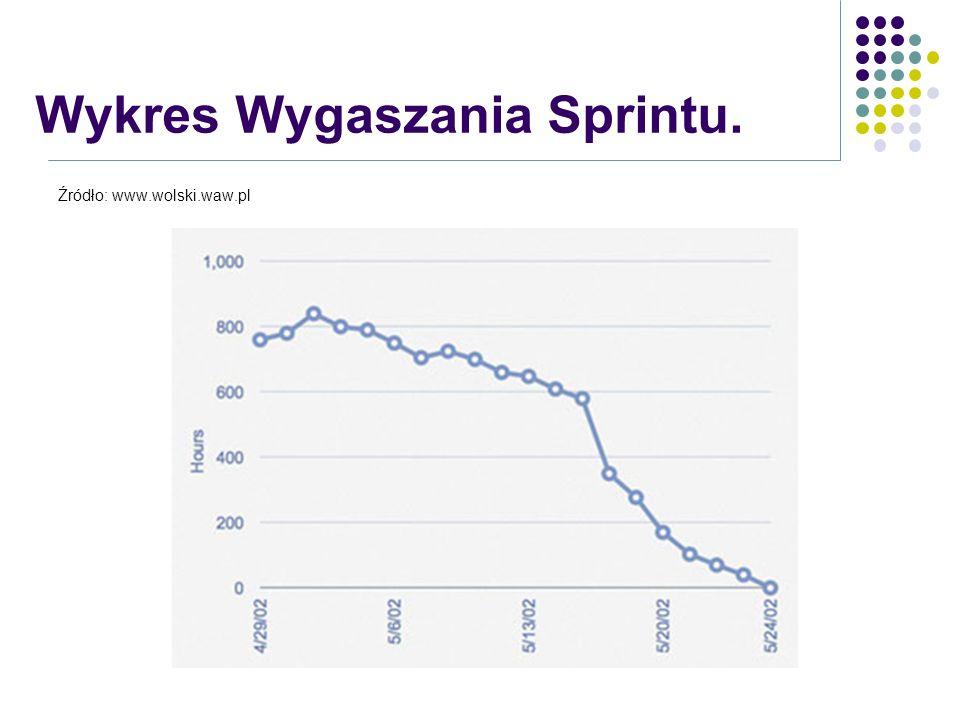 Wykres Wygaszania Sprintu.