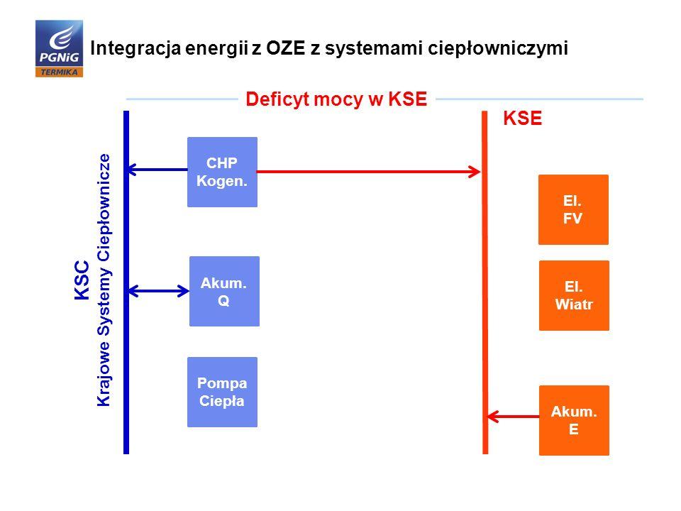 Integracja energii z OZE z systemami ciepłowniczymi
