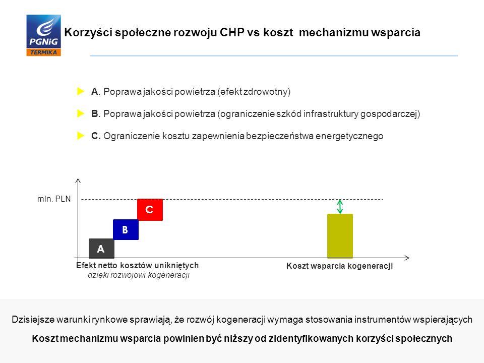 Korzyści społeczne rozwoju CHP vs koszt mechanizmu wsparcia