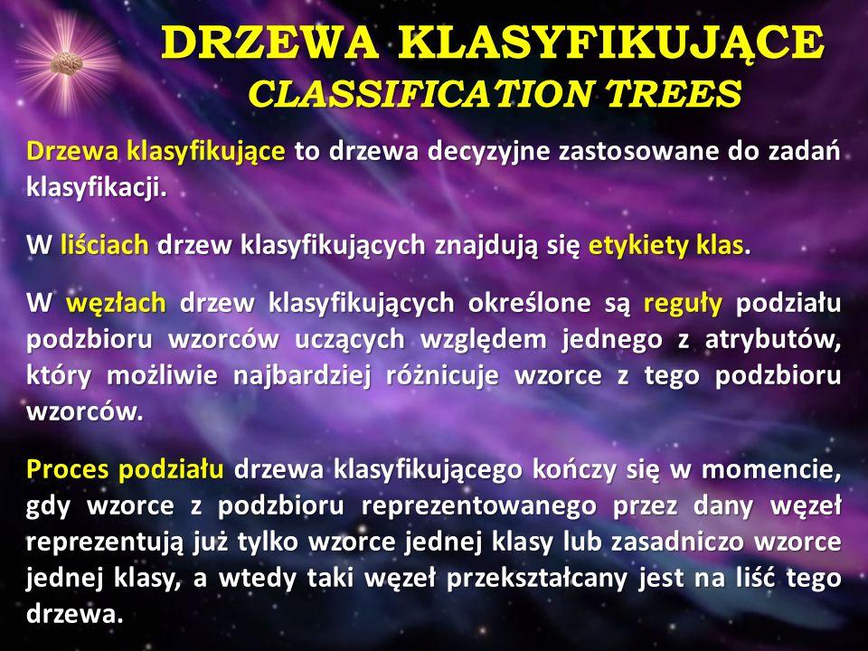 DRZEWA KLASYFIKUJĄCE CLASSIFICATION TREES