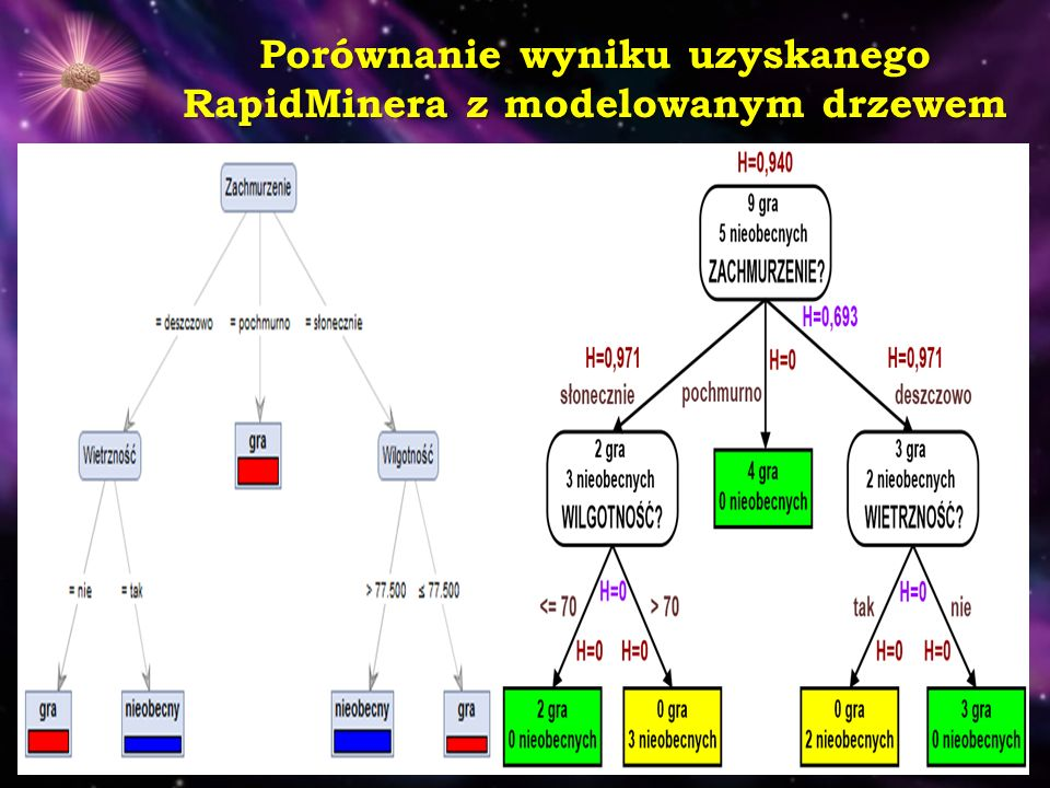 Porównanie wyniku uzyskanego RapidMinera z modelowanym drzewem