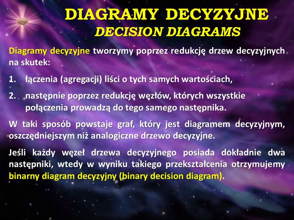 DIAGRAMY DECYZYJNE DECISION DIAGRAMS