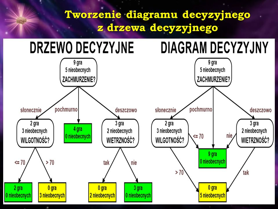 Tworzenie diagramu decyzyjnego z drzewa decyzyjnego