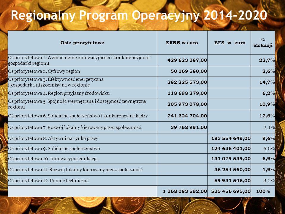 Regionalny Program Operacyjny 2014-2020