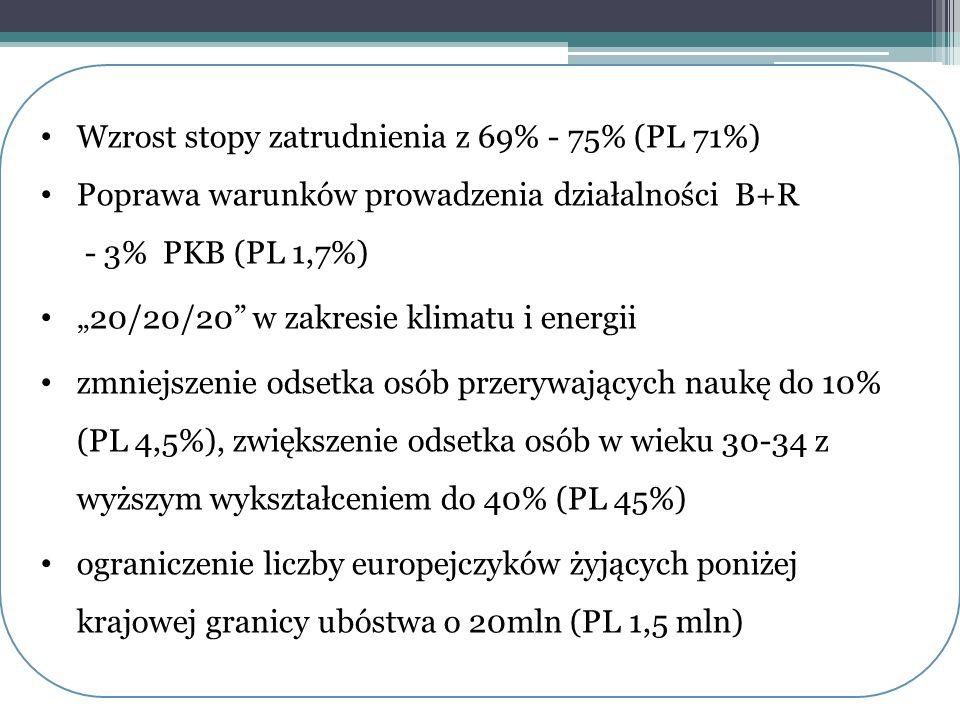 Wzrost stopy zatrudnienia z 69% - 75% (PL 71%)