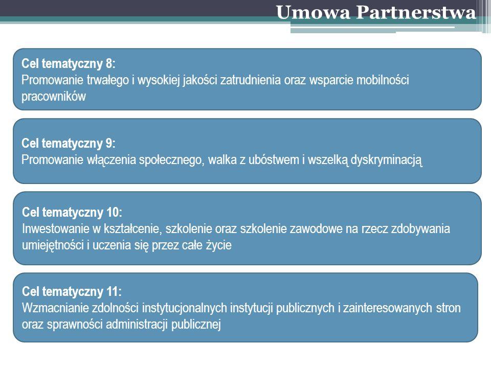 Umowa Partnerstwa Cel tematyczny 8: