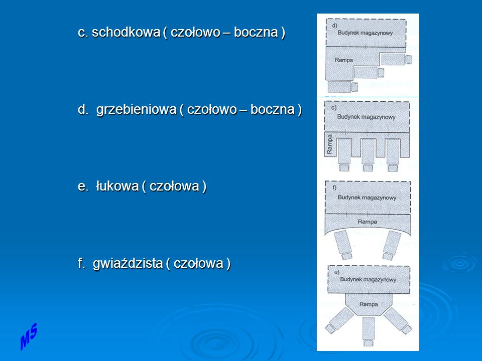 c. schodkowa ( czołowo – boczna )