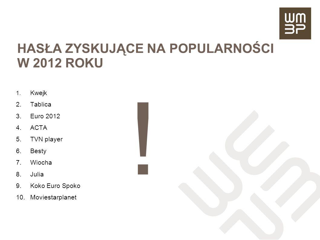 HASŁA ZYSKUJĄCE NA POPULARNOŚCI W 2012 ROKU
