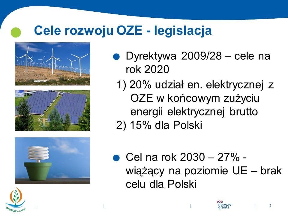 Cele rozwoju OZE - legislacja