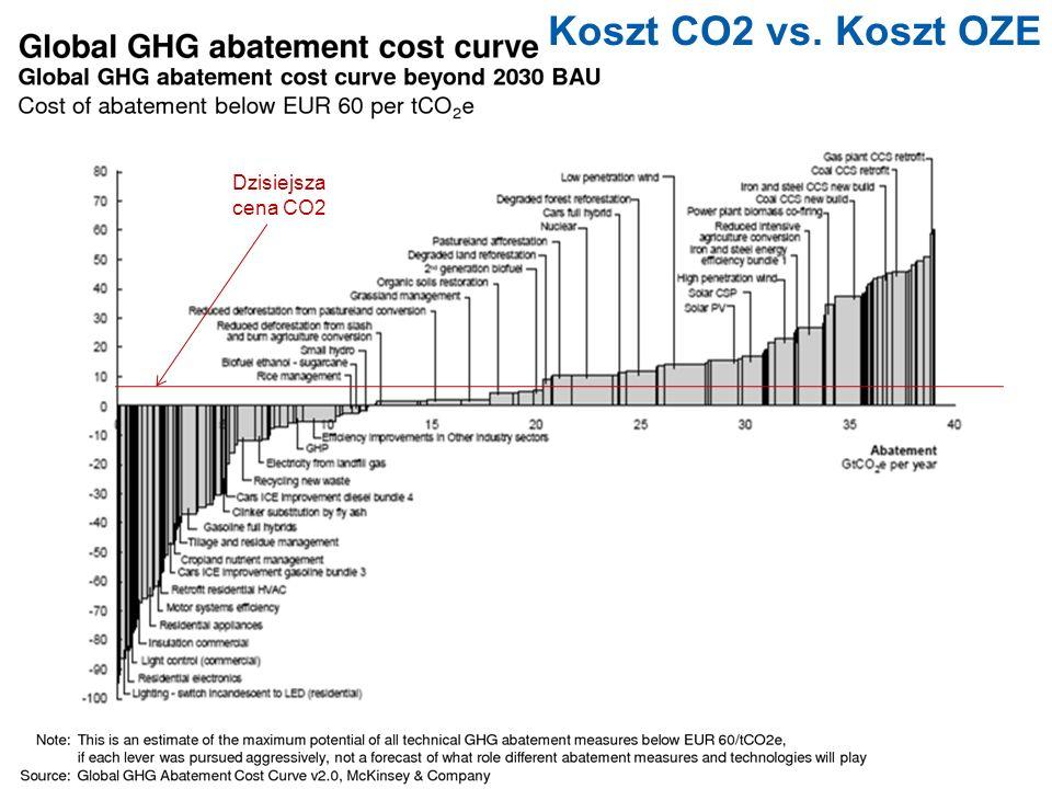 Koszt CO2 vs. Koszt OZE Dzisiejsza cena CO2