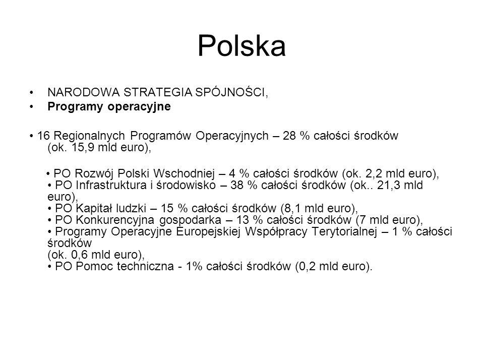 Polska NARODOWA STRATEGIA SPÓJNOŚCI, Programy operacyjne