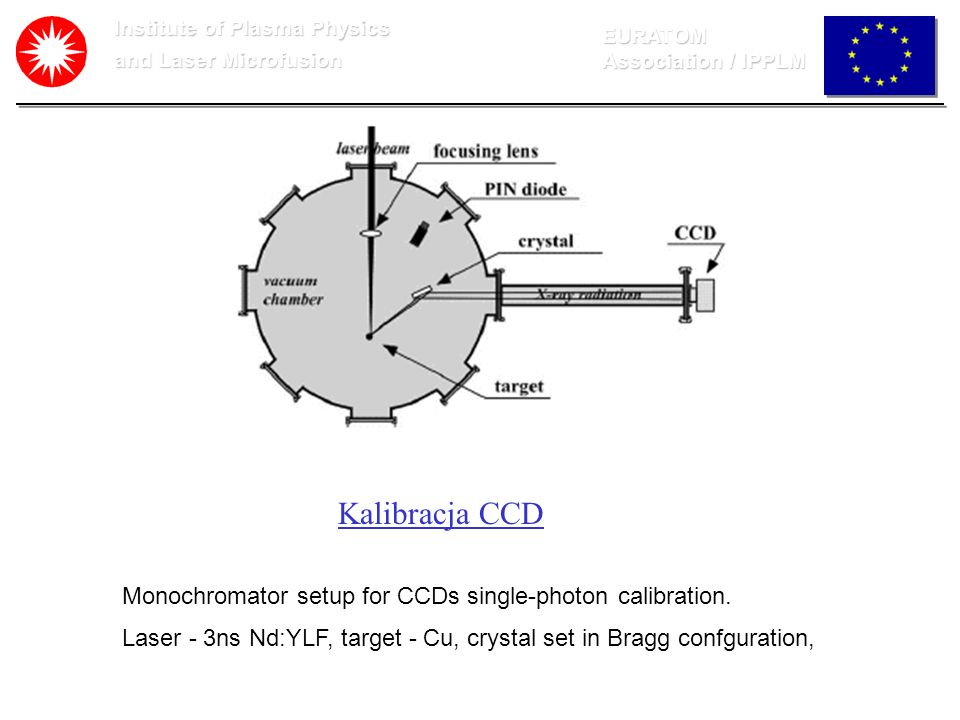 Kalibracja CCD Monochromator setup for CCDs single-photon calibration.