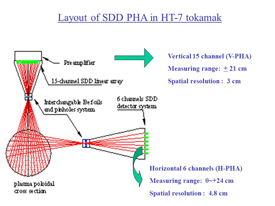 Layout of SDD PHA in HT-7 tokamak