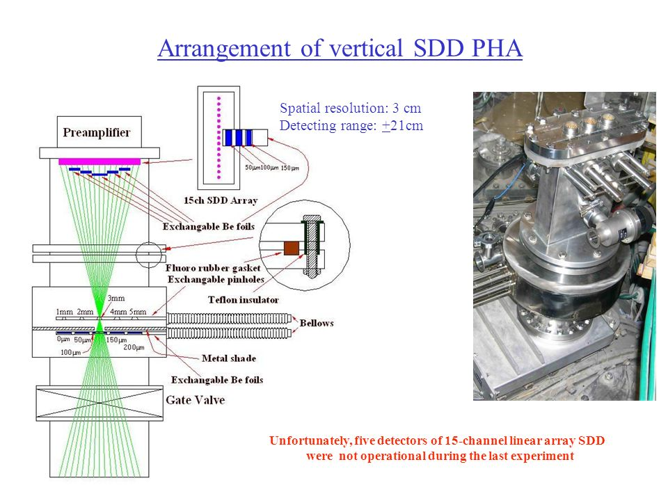 Arrangement of vertical SDD PHA